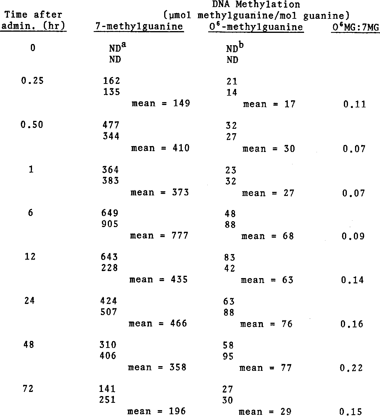 TABLE 2. VARIATION WITH TIME IN LEVELS OF 7-METHYLGUANINE AND 0 6 -METHYLGUANINE IN LIVER DNA AFTER SINGLE ADMINISTRATION OF 90 MG HYDRAZINE/KG BODY WEIGHT TO HAMSTERS