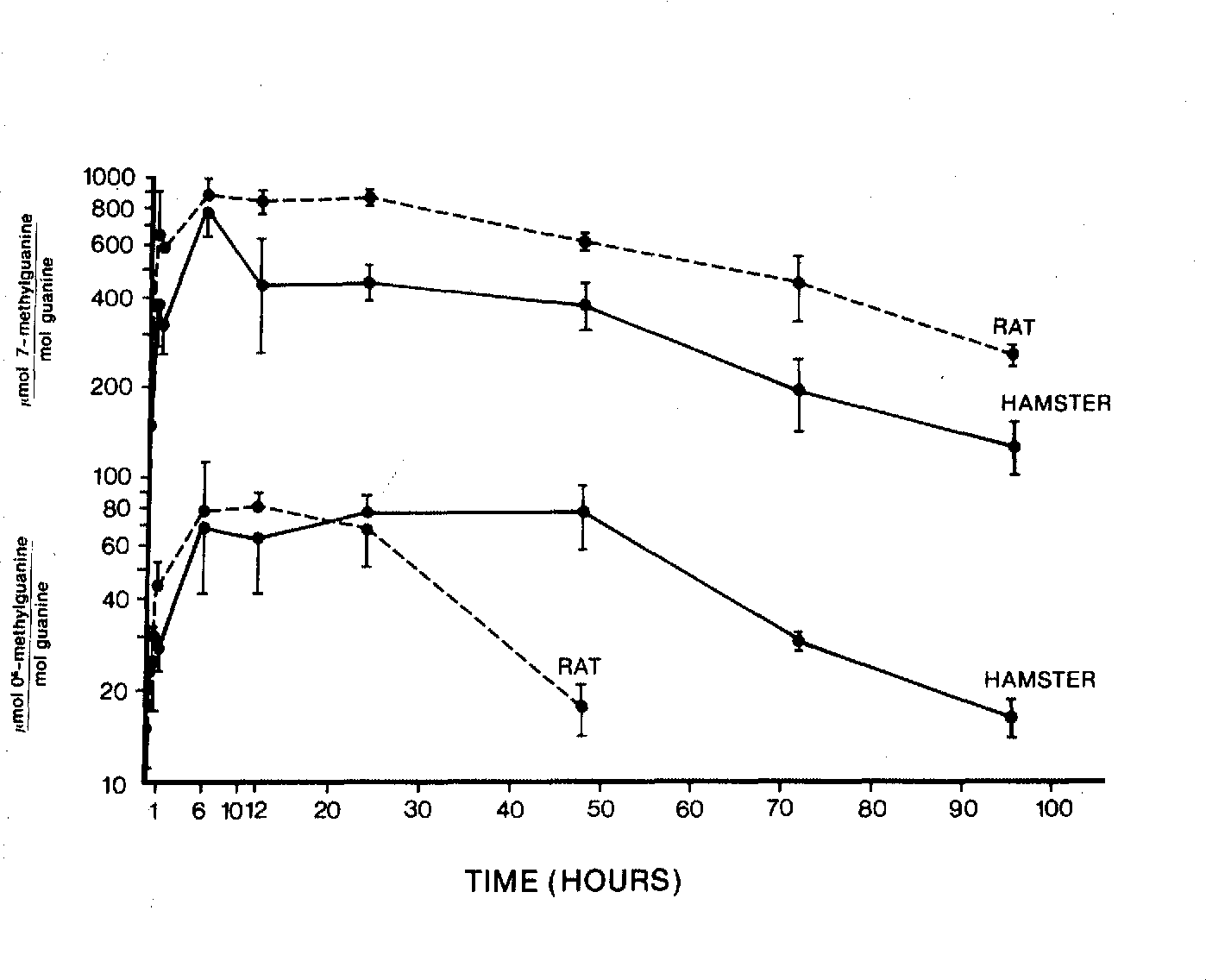Figure 1. A semilogarithmic plot of methylguanine concentrations vs. time in order to demonstrate the rate of formation and persistence in rat and hamster liver DNA.