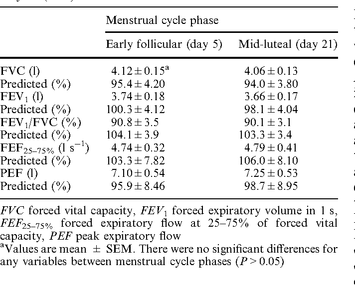 Influence of menstrual cycle phase on pulmonary function in