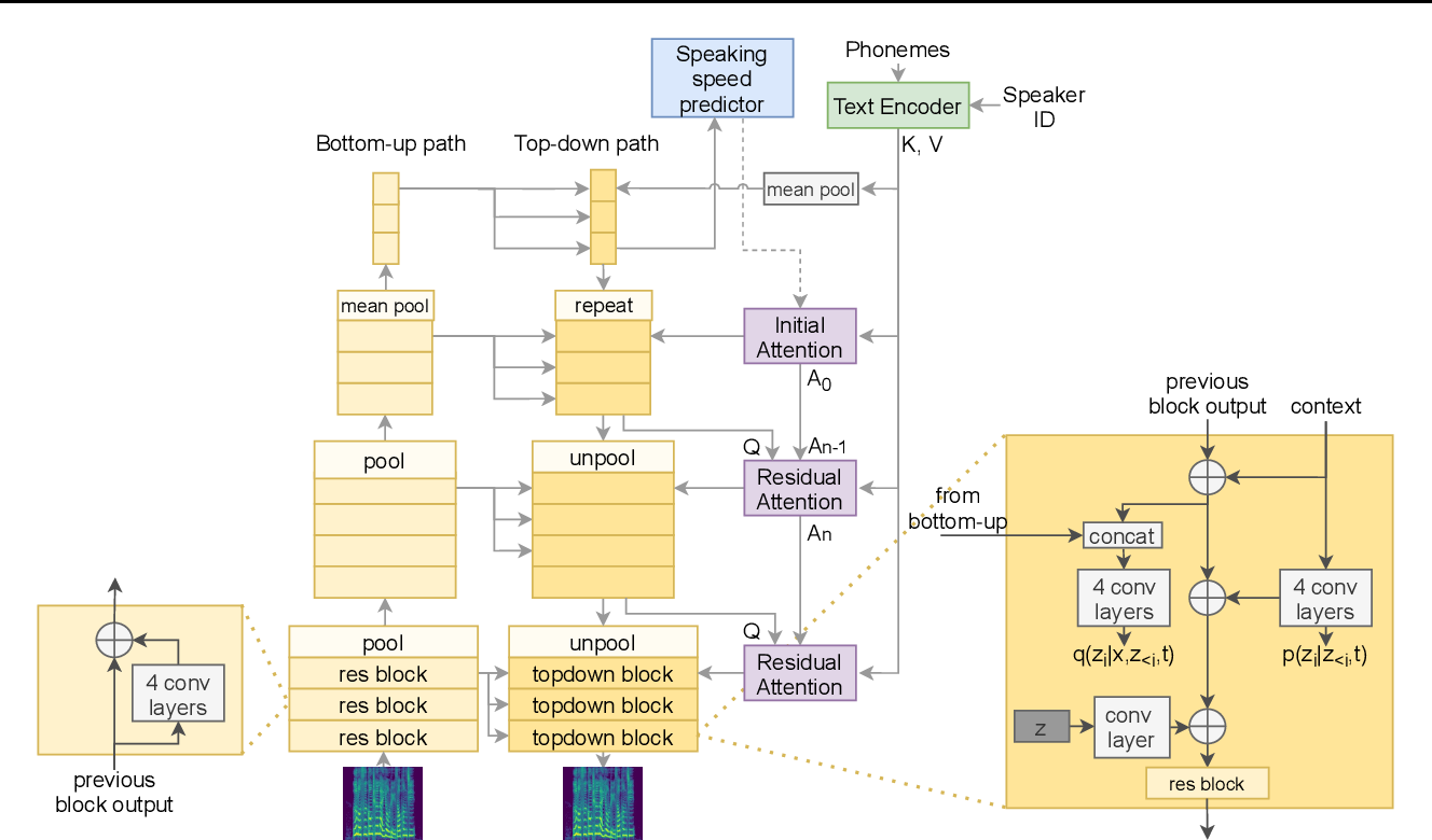 Figure 1 for VARA-TTS: Non-Autoregressive Text-to-Speech Synthesis based on Very Deep VAE with Residual Attention