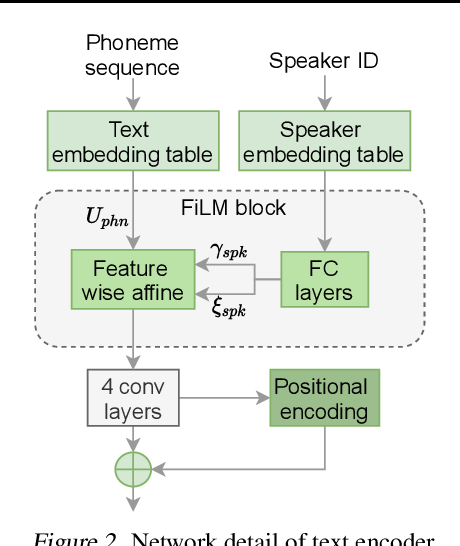 Figure 4 for VARA-TTS: Non-Autoregressive Text-to-Speech Synthesis based on Very Deep VAE with Residual Attention