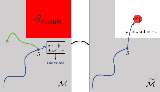Figure 1 for Safe Reinforcement Learning Using Advantage-Based Intervention
