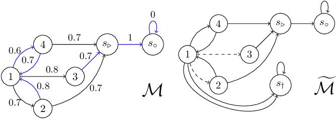 Figure 2 for Safe Reinforcement Learning Using Advantage-Based Intervention