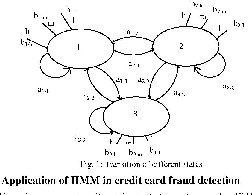 Application Of Hidden Markov Model In Credit Card Fraud Detection