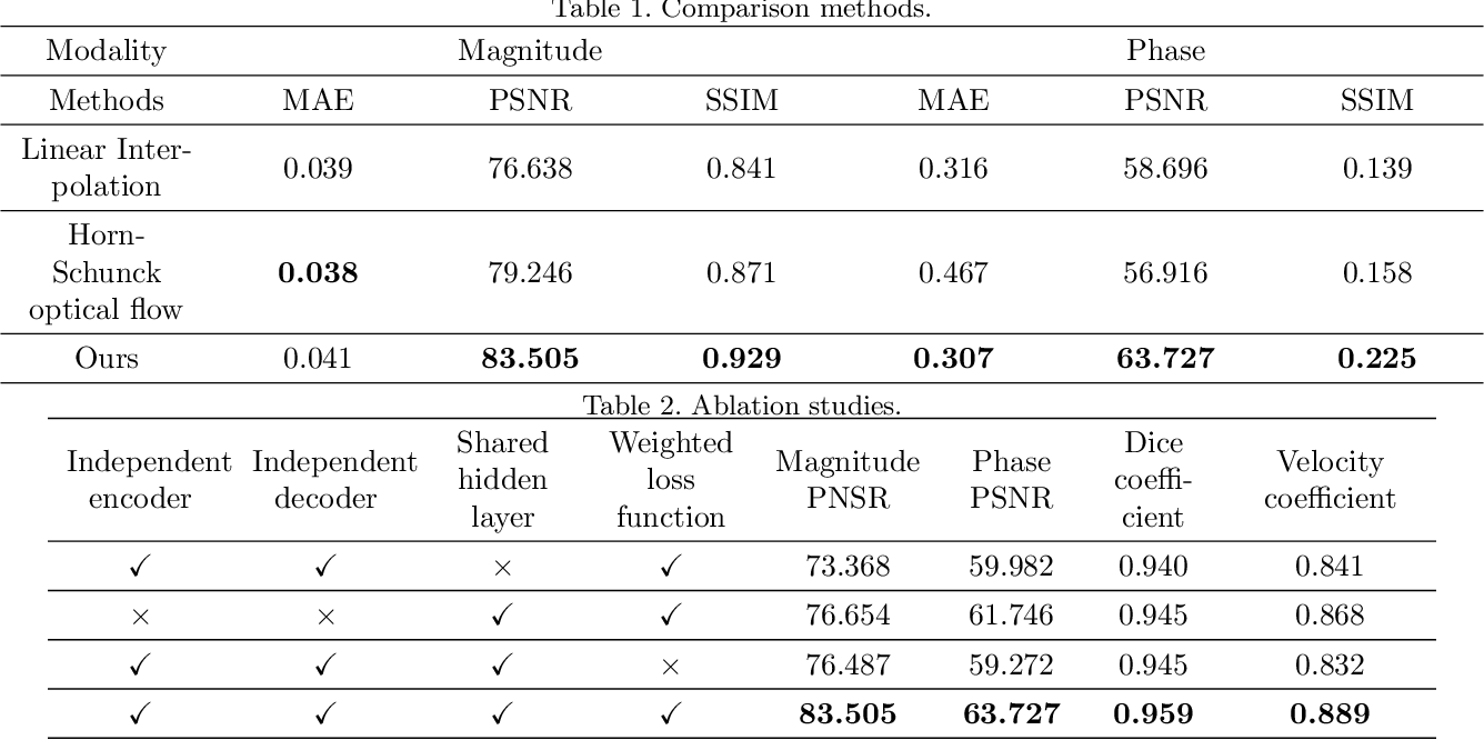 Figure 3 for Synthetic Velocity Mapping Cardiac MRI Coupled with Automated Left Ventricle Segmentation