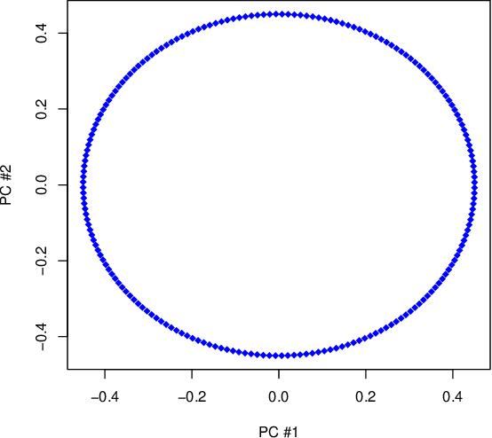 Figure 2 for Rehabilitating Isomap: Euclidean Representation of Geodesic Structure