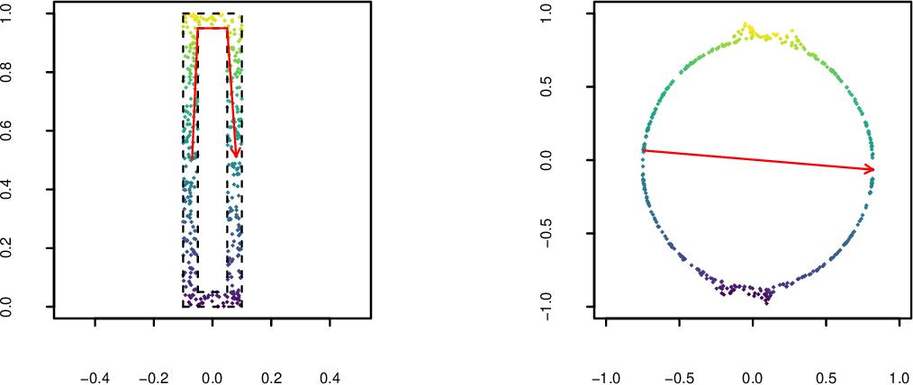 Figure 3 for Rehabilitating Isomap: Euclidean Representation of Geodesic Structure
