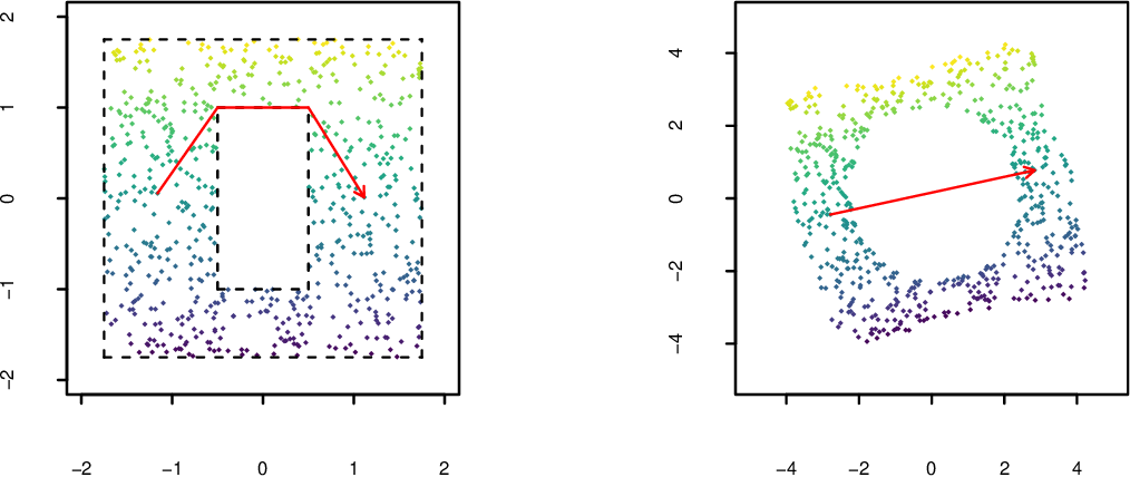 Figure 4 for Rehabilitating Isomap: Euclidean Representation of Geodesic Structure