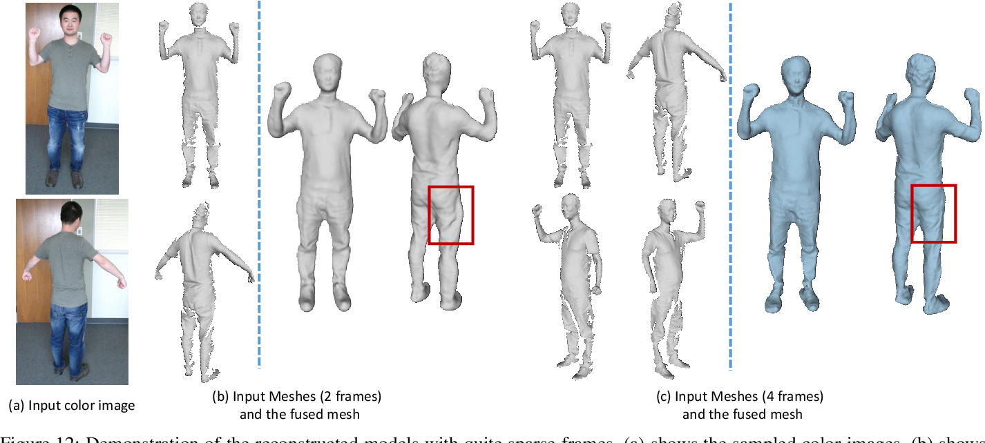 Figure 4 for SparseFusion: Dynamic Human Avatar Modeling from Sparse RGBD Images