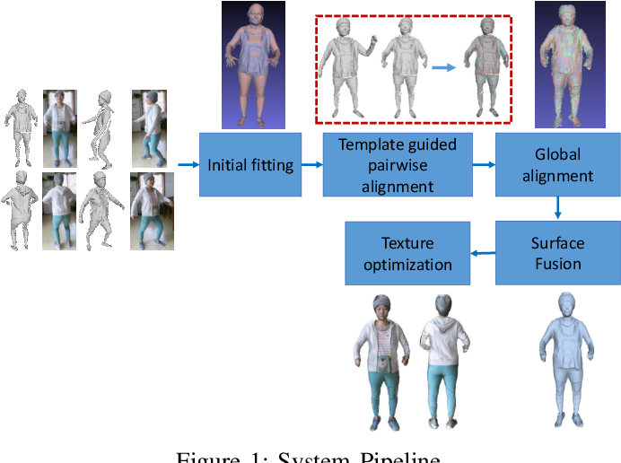 Figure 1 for SparseFusion: Dynamic Human Avatar Modeling from Sparse RGBD Images
