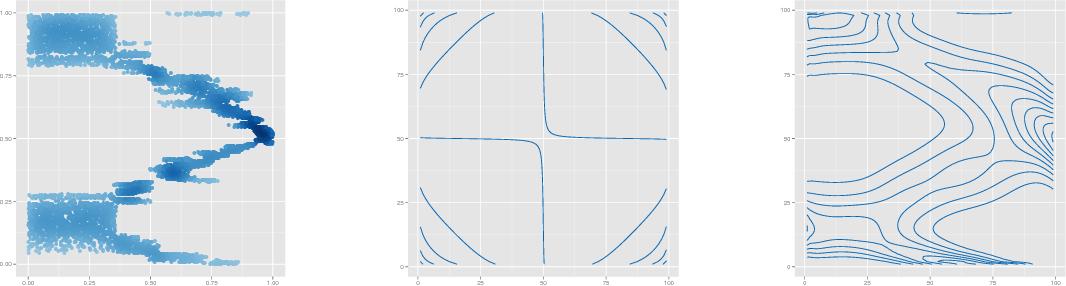 Figure 3 for Semi-Supervised Domain Adaptation with Non-Parametric Copulas