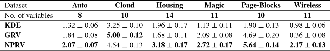 Figure 2 for Semi-Supervised Domain Adaptation with Non-Parametric Copulas