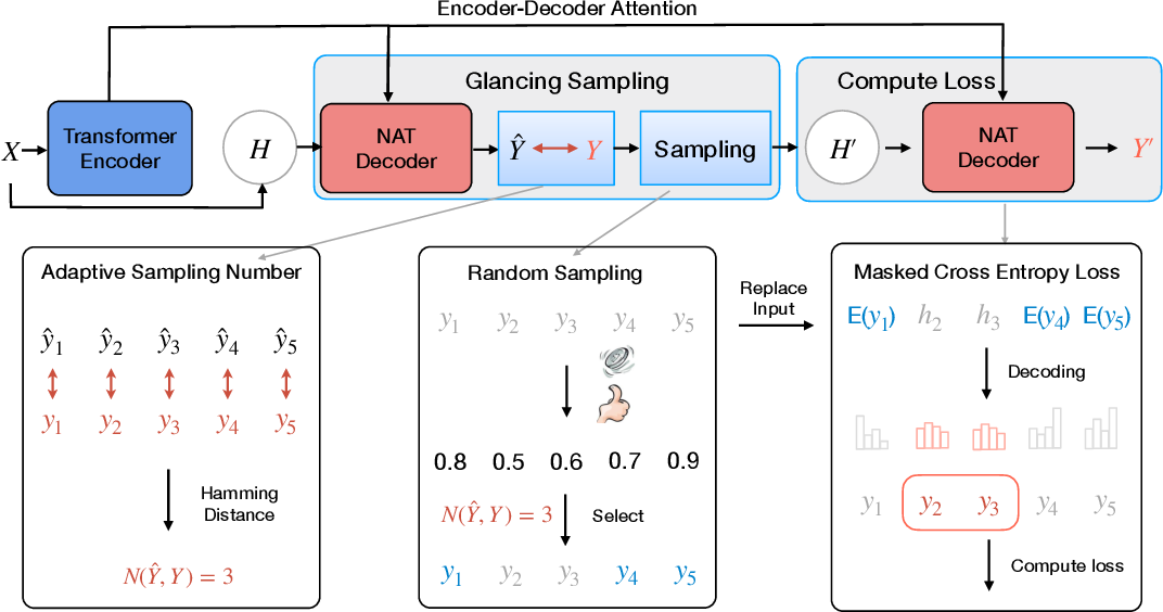 Figure 1 for Glancing Transformer for Non-Autoregressive Neural Machine Translation