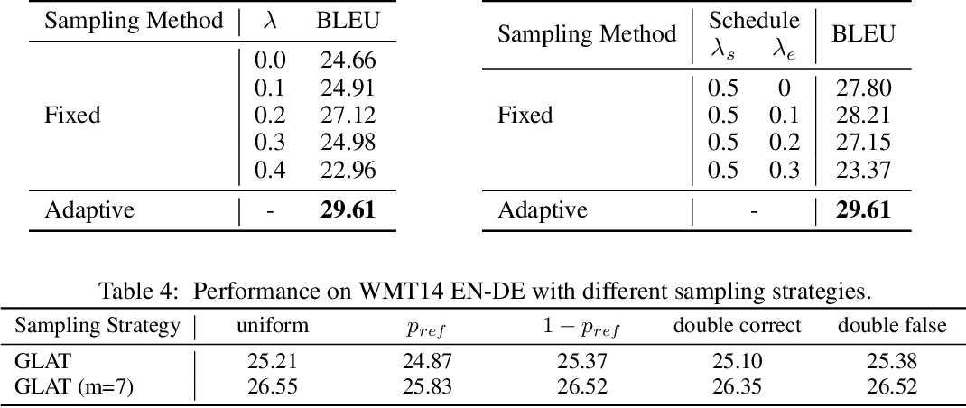 Figure 4 for Glancing Transformer for Non-Autoregressive Neural Machine Translation