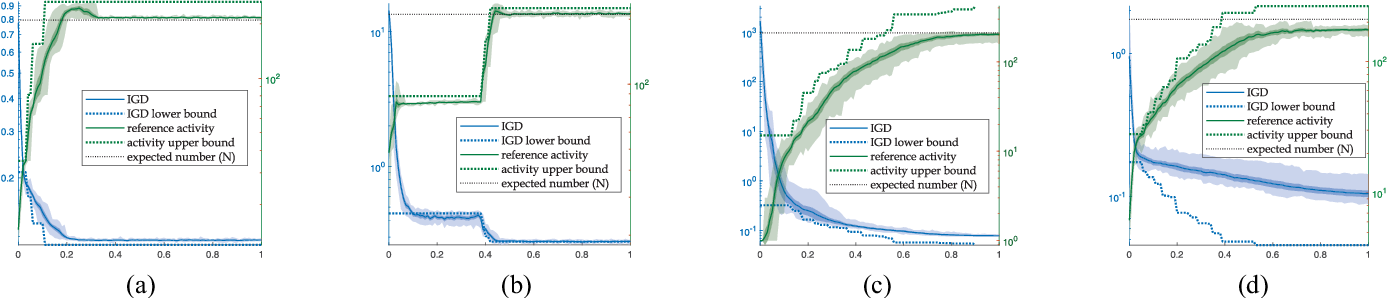 Figure 3 for A Many-Objective Evolutionary Algorithm with Two Interacting Processes: Cascade Clustering and Reference Point Incremental Learning