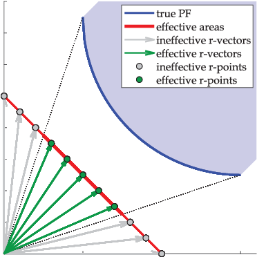 Figure 1 for A Many-Objective Evolutionary Algorithm with Two Interacting Processes: Cascade Clustering and Reference Point Incremental Learning