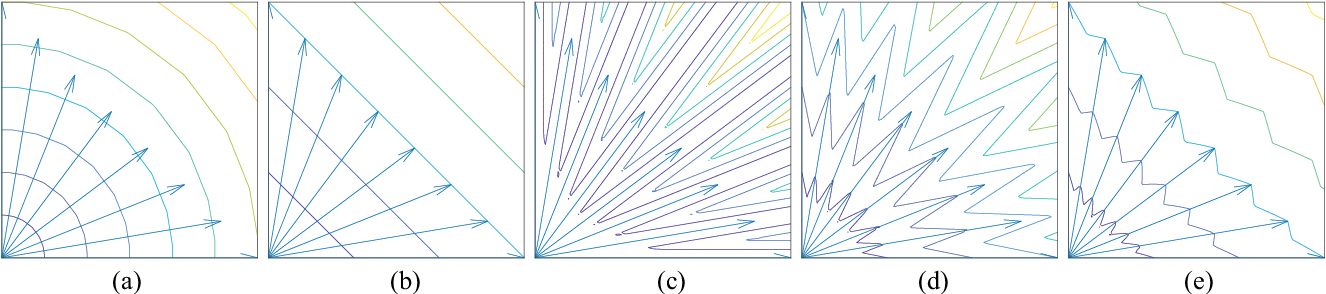 Figure 4 for A Many-Objective Evolutionary Algorithm with Two Interacting Processes: Cascade Clustering and Reference Point Incremental Learning