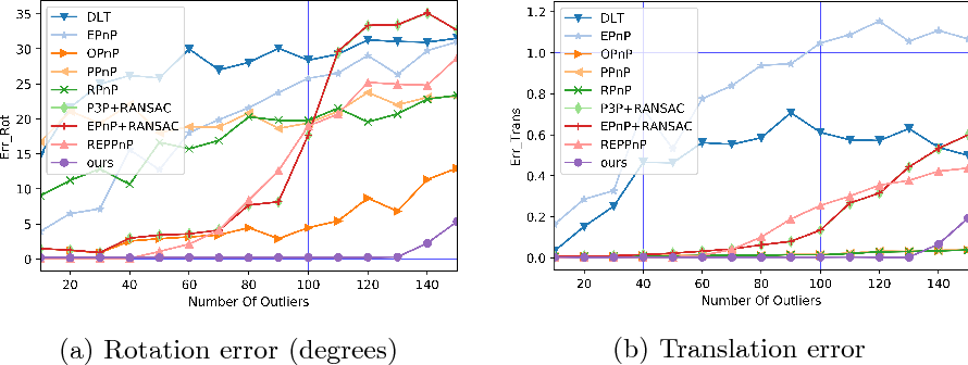 Figure 4 for Eigendecomposition-free Training of Deep Networks with Zero Eigenvalue-based Losses