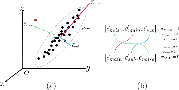 Figure 1 for Eigendecomposition-free Training of Deep Networks with Zero Eigenvalue-based Losses