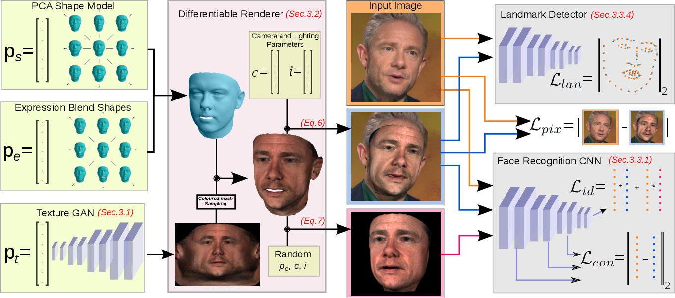 Figure 2 for GANFIT: Generative Adversarial Network Fitting for High Fidelity 3D Face Reconstruction