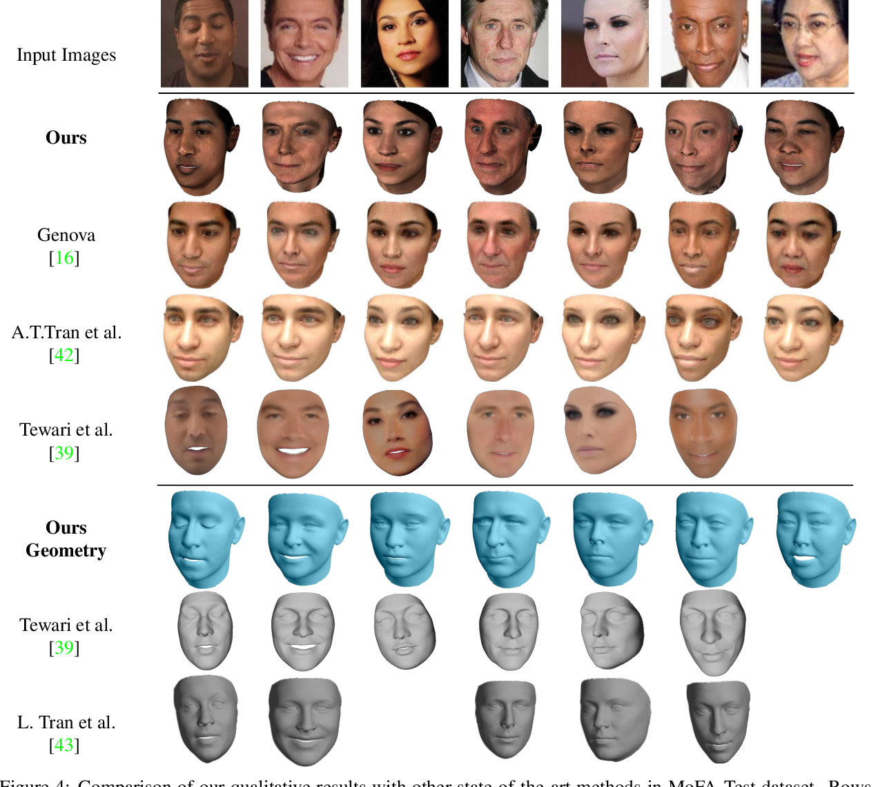 Figure 4 for GANFIT: Generative Adversarial Network Fitting for High Fidelity 3D Face Reconstruction