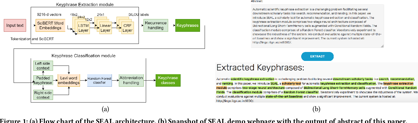 Figure 1 for SEAL: Scientific Keyphrase Extraction and Classification