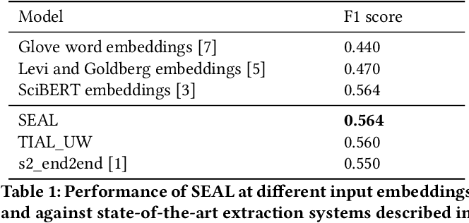 Figure 2 for SEAL: Scientific Keyphrase Extraction and Classification