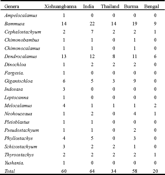 Table 1. Geographical distribution of bamboo genera and species