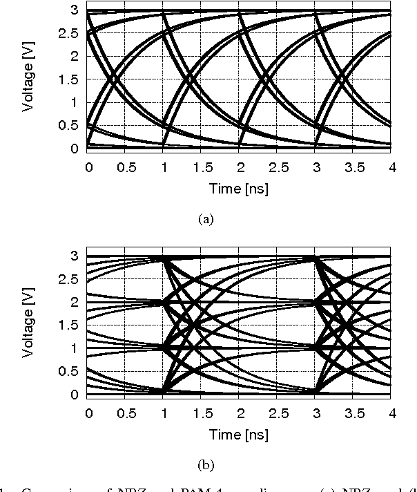 Figure 1 From Pam 4 Eye Diagram Analysis And Its Monitoring