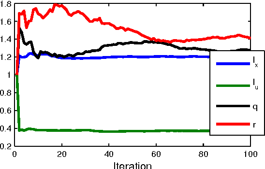 Figure 1 for Identification of Gaussian Process State-Space Models with Particle Stochastic Approximation EM