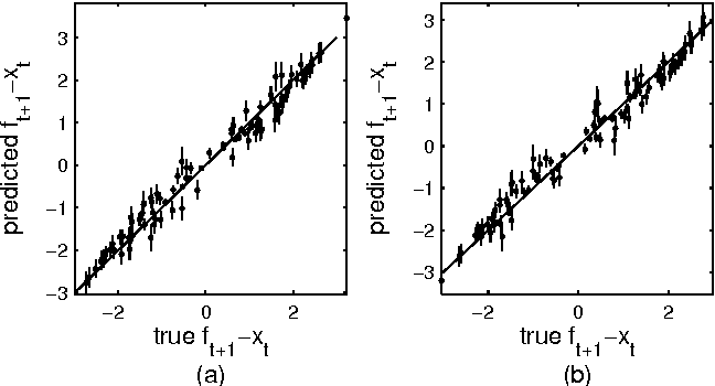 Figure 2 for Identification of Gaussian Process State-Space Models with Particle Stochastic Approximation EM