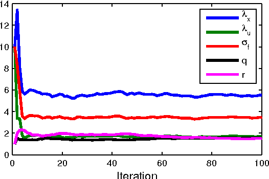 Figure 3 for Identification of Gaussian Process State-Space Models with Particle Stochastic Approximation EM