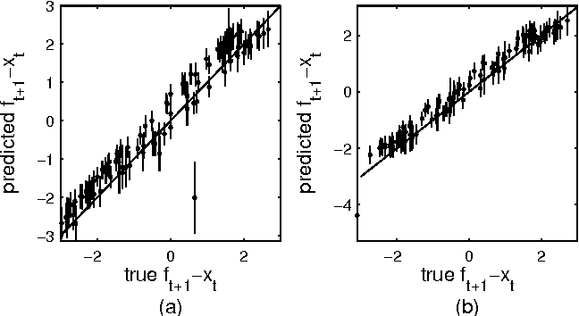 Figure 4 for Identification of Gaussian Process State-Space Models with Particle Stochastic Approximation EM