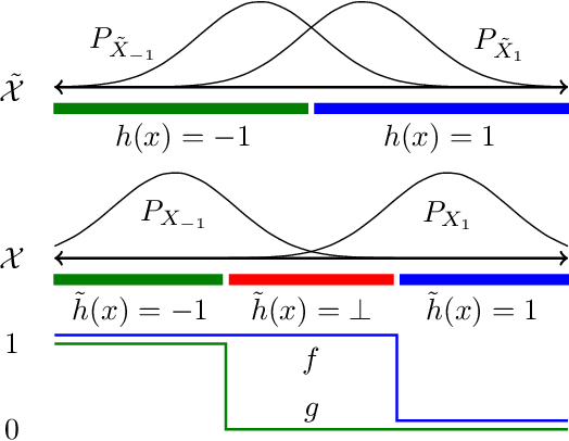 Figure 1 for Lower Bounds on Adversarial Robustness from Optimal Transport