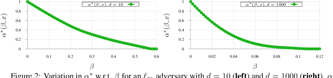 Figure 2 for Lower Bounds on Adversarial Robustness from Optimal Transport