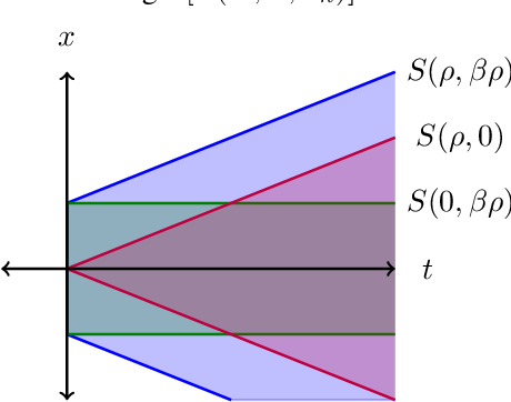 Figure 3 for Lower Bounds on Adversarial Robustness from Optimal Transport