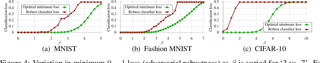 Figure 4 for Lower Bounds on Adversarial Robustness from Optimal Transport