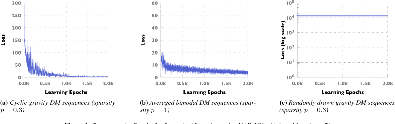Figure 1 for A Machine Learning Approach to Routing