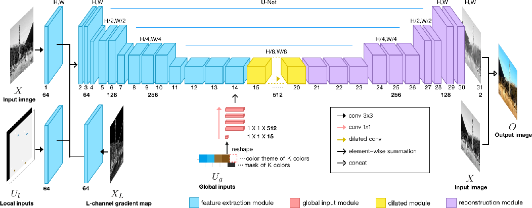 Figure 1 for Interactive Deep Colorization With Simultaneous Global and Local Inputs