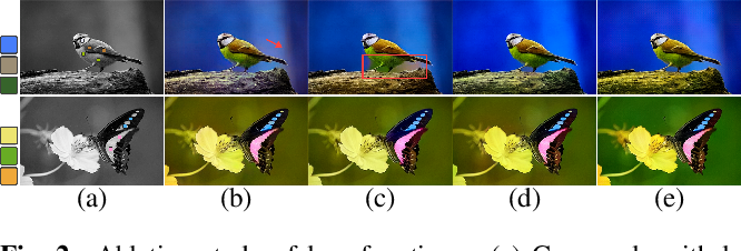 Figure 2 for Interactive Deep Colorization With Simultaneous Global and Local Inputs