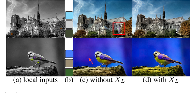 Figure 4 for Interactive Deep Colorization With Simultaneous Global and Local Inputs