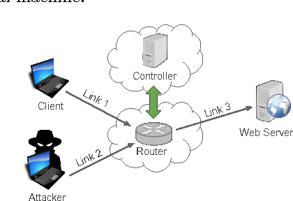 Figure 3 from LineSwitch: Efficiently Managing Switch Flow in