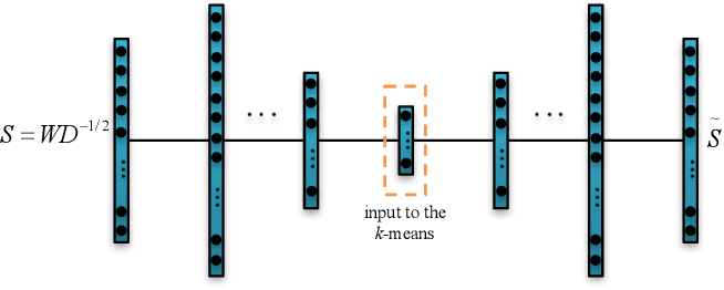 Figure 1 for Fast Spectral Clustering Using Autoencoders and Landmarks