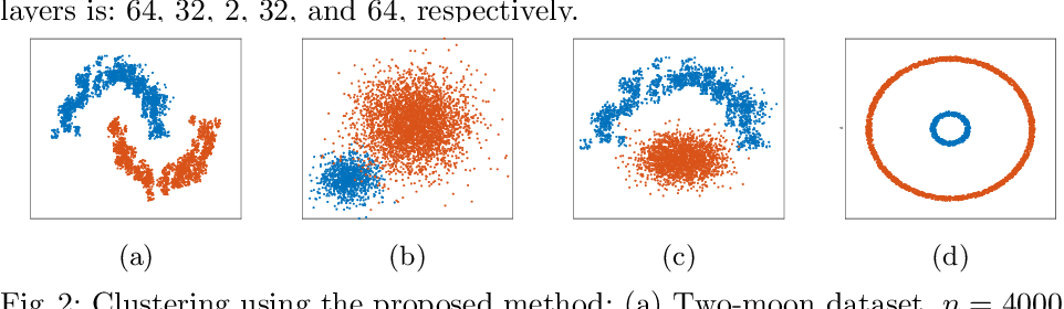 Figure 3 for Fast Spectral Clustering Using Autoencoders and Landmarks