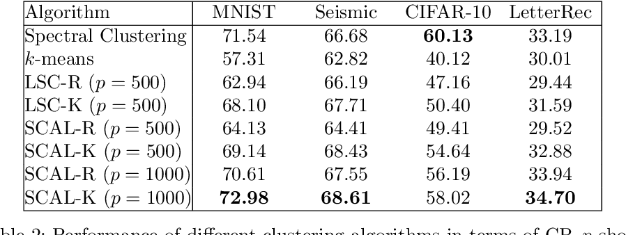 Figure 4 for Fast Spectral Clustering Using Autoencoders and Landmarks
