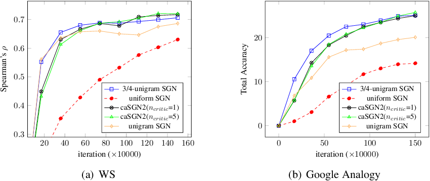 Figure 4 for On SkipGram Word Embedding Models with Negative Sampling: Unified Framework and Impact of Noise Distributions