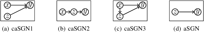 Figure 1 for On SkipGram Word Embedding Models with Negative Sampling: Unified Framework and Impact of Noise Distributions