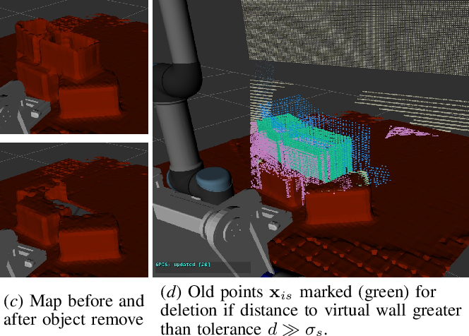 Figure 4 for Active and Interactive Mapping with Dynamic Gaussian ProcessImplicit Surfaces for Mobile Manipulators