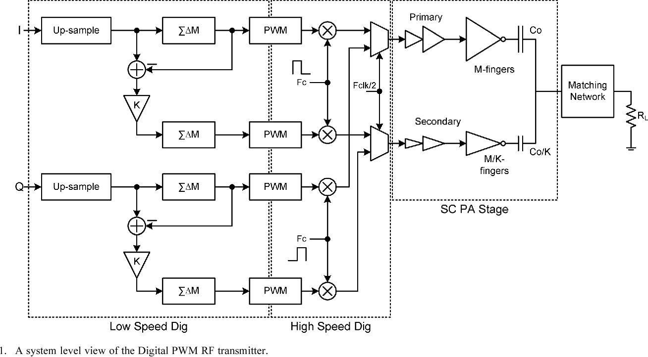 A Pwm Based Fully Integrated Digital Transmitter Pa For Wlan And Lte Rftransmittercircuitpng Applications Semantic Scholar