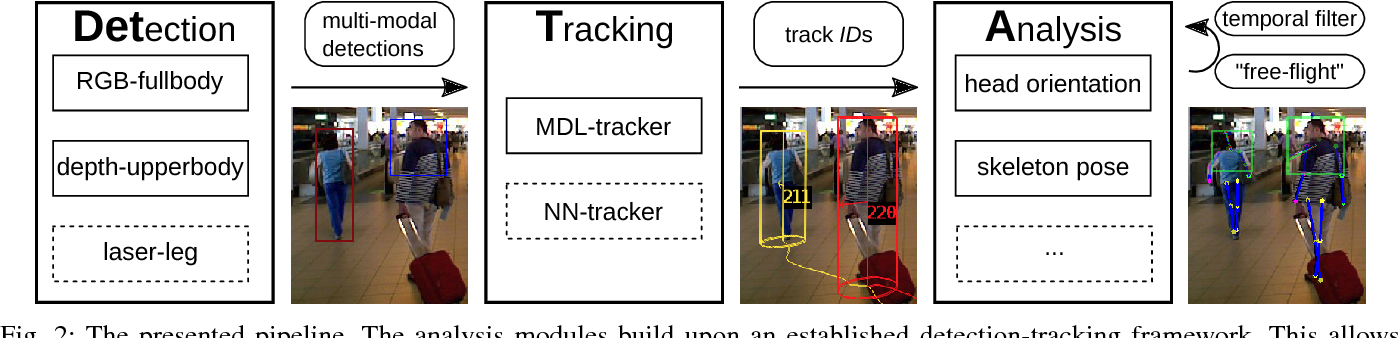Figure 2 for Detection-Tracking for Efficient Person Analysis: The DetTA Pipeline